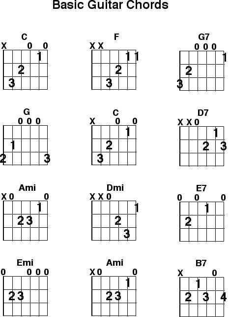 Chords/Scales/Video – Bob Porri Music