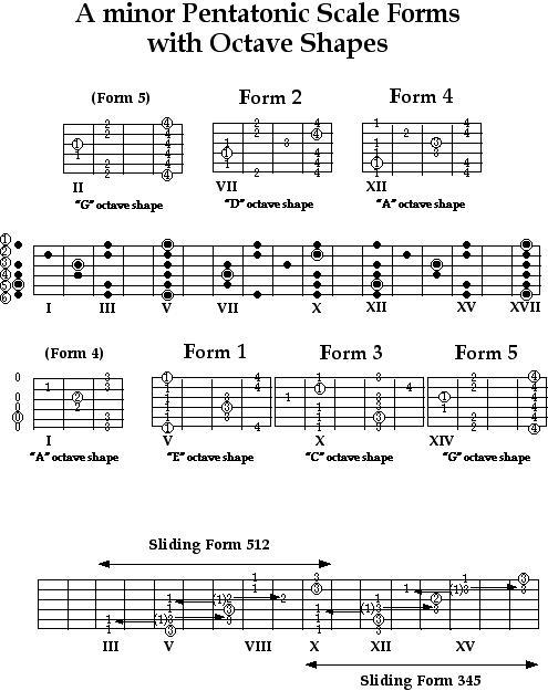 Chordsscalesvideo Bob Porri Music