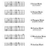 modes of the F major scale